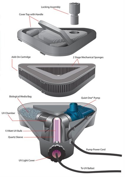 Lifegard All In One Pond Filter System Parts Submersible